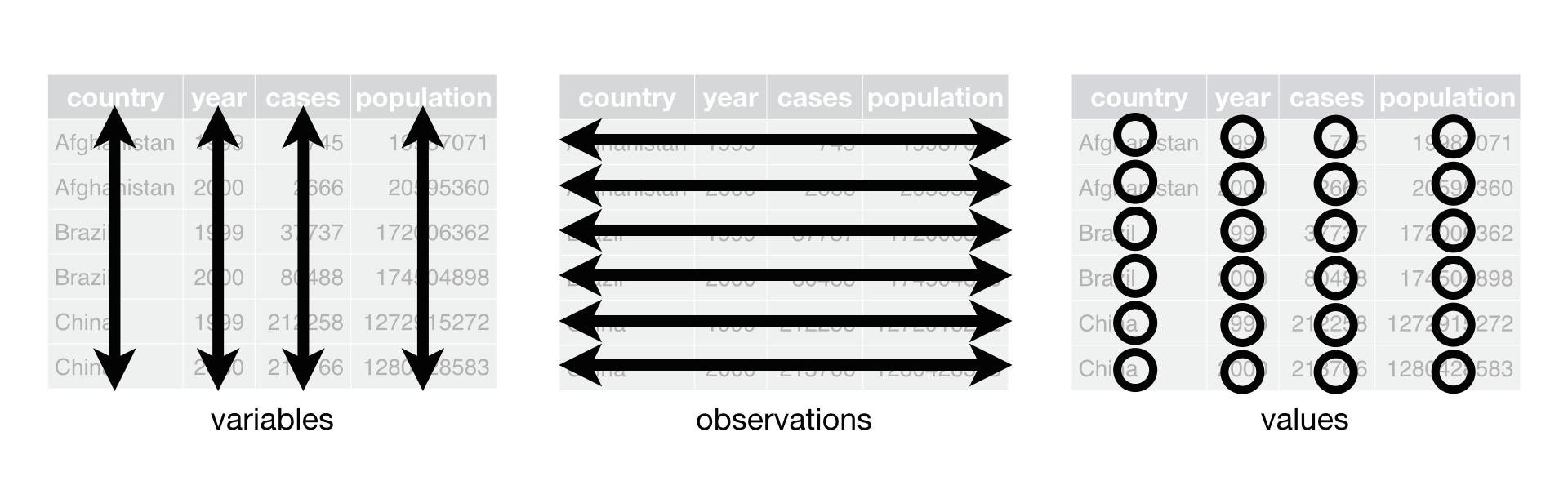 plot of chunk tidy-data-schematic